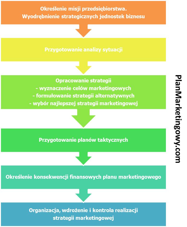 Etapy procesu strategicznego planowania marketingowego