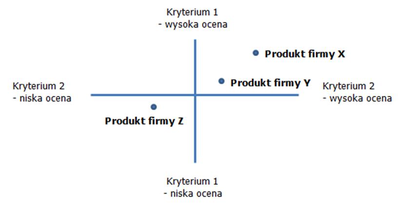 Mapa percepcji produktu