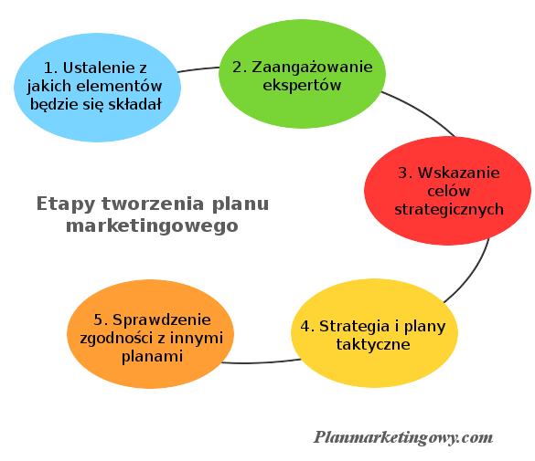 Etapy opracowania planu marketingowego