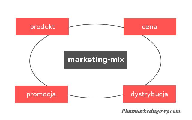 Elementy marketingu-mix: produkt, cena, dystrybucja i promocja