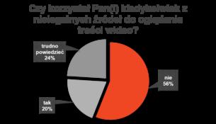 Dlaczego korzystamy z nielegalnych źródeł do oglądania treści wideo? Wyniki badań 2017